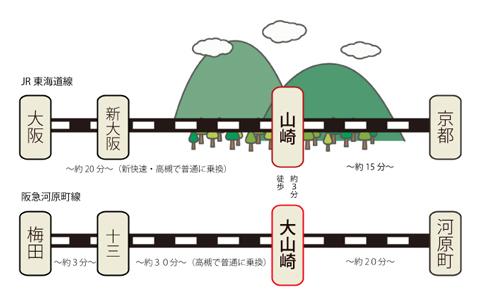 山崎へのアクセス